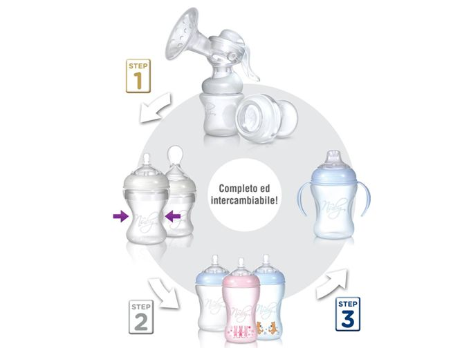 Il sistema Softflex è stato sviluppato come un'unica soluzione per i neonati ed i bambini fino a 18mesi. In particolare i prodotti sono stati suddivisi in 3 fasi accompagnando il bimbo in ogni fase dell'alimentazione.