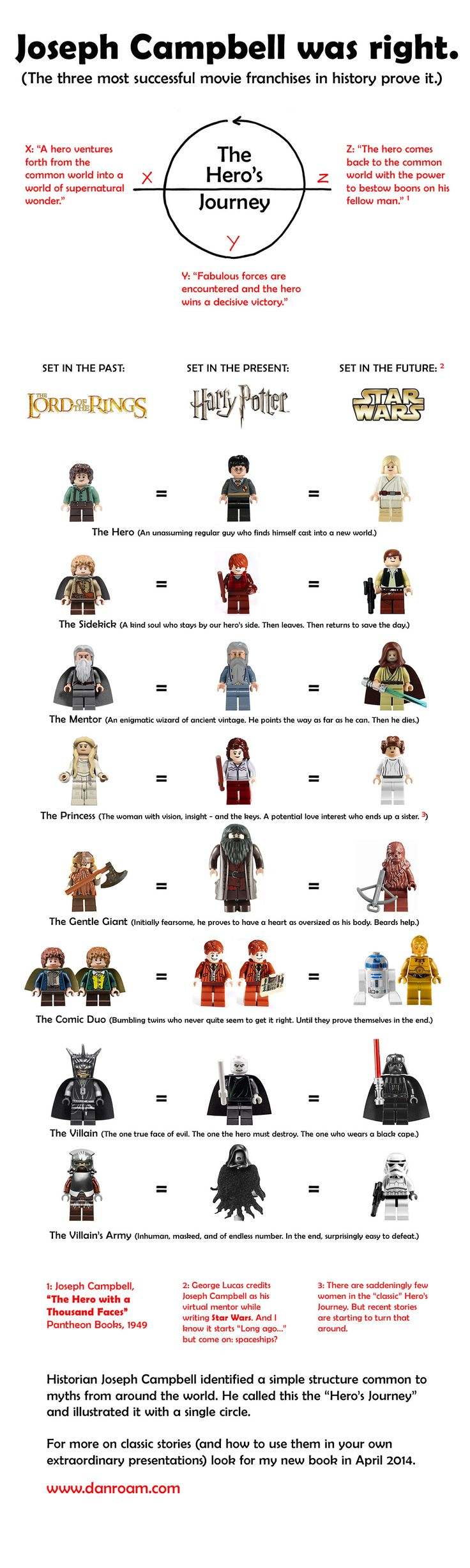 Joseph Campbell Hero's Journey - examples past, present, future heros journey with Lego