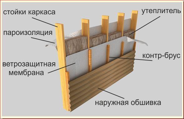 стена каркасная