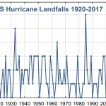 Climate Forecast Applications Network Identifies the Causes of the Extremely Active 2017 Atlantic Hurricane Season
