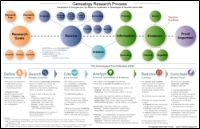 Genealogy Research Process Map.  So much info in one, easy-to-read place