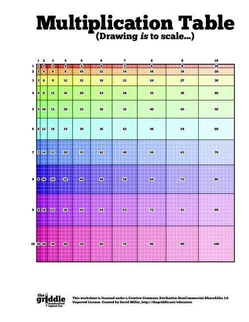 Tabla de multiplicar a escala en color y con números