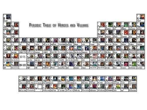 Periodic table of heroes and villains comics periodic tables periodic table of heroes and villains comics periodic tables pinterest periodic table urtaz Image collections