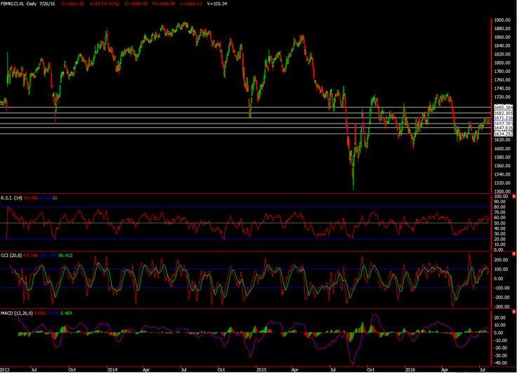 KLCI Malaysia Market Review & Tomorrow Forecast ~ Stock Picks | SGX Singapore