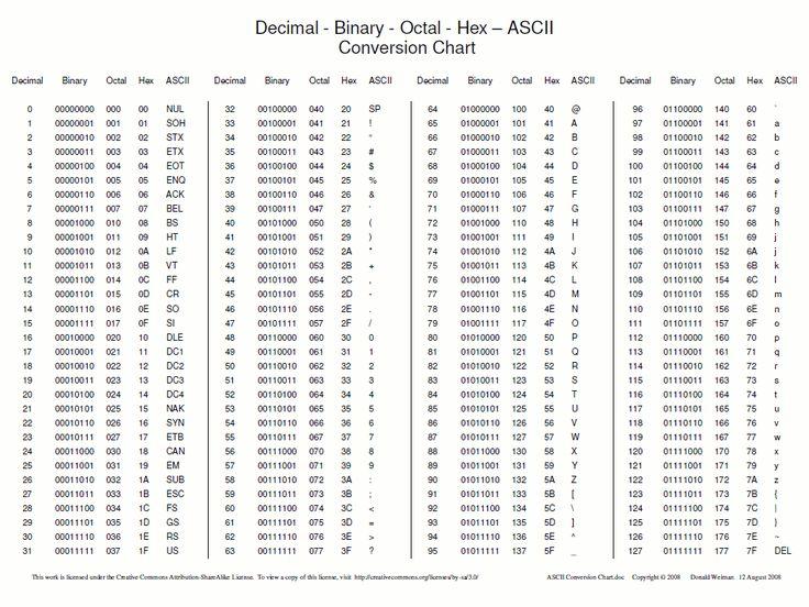 Ascii Table C Google Search Hexadecimal Chart