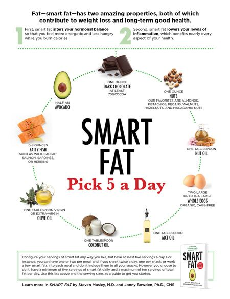Smart Fat: New Book Gets it Right