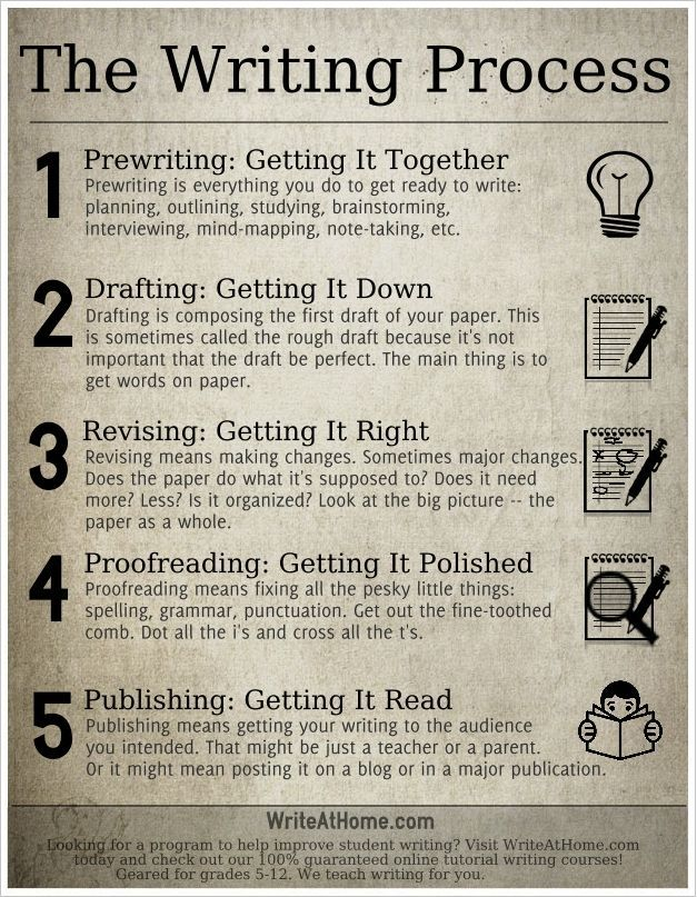 The writing process according to school mandates... I find it interesting how there is nothing in my searches that mentions using envision within the writing process. I simply see things such as this. Makes me wonder if many know about such an effective method in the writing process as that of envisioning.: