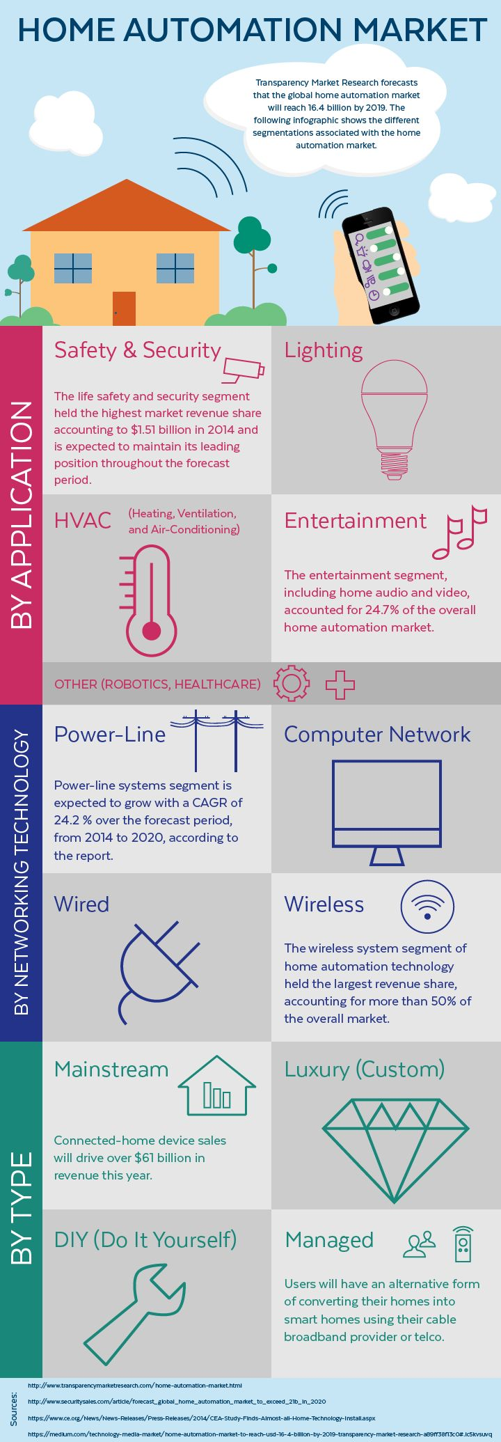 11 best infographics images on pinterest info graphics home automation market the following infographic shows the different segmentations associated with the home automation solutioingenieria Images