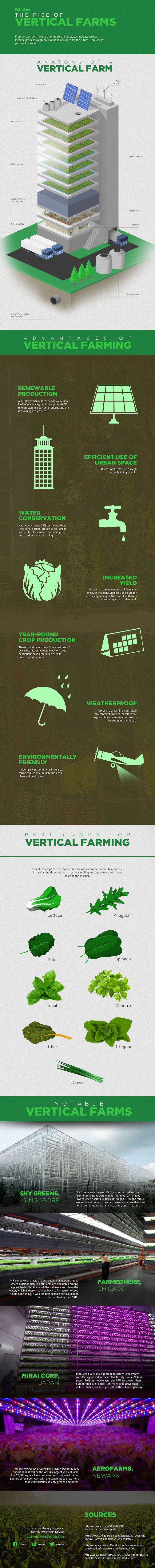Check out Vertical Farming For Compact Spaces | Types of Farming at http://pioneersettler.com/vertical-farming/