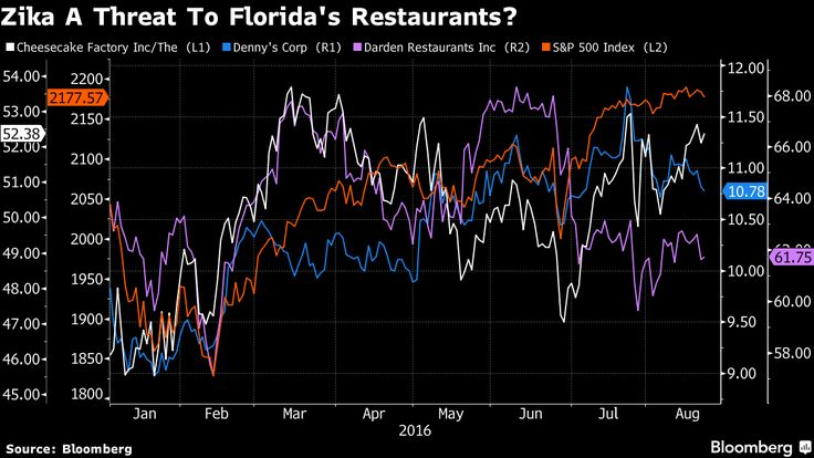 If it continues to spread, things could get ugly for Florida's tourism industry.