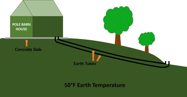 Earth Tubes How To Build A Low Cost System To Passively
