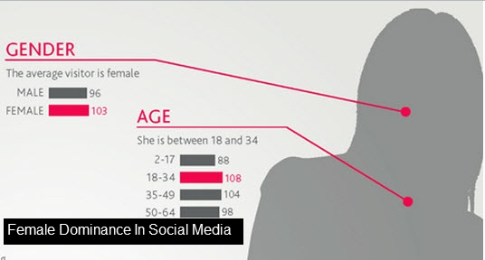 Female Dominance In Social Media