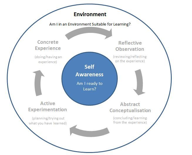 theory 1 the teaching training cycle Experiential learning (kolb) 11 years ago • humanist theories , learning theories & models • 0 a four-stage cyclical theory of learning, kolb's experiential learning theory is a holistic perspective that combines experience, perception, cognition, and behavior.