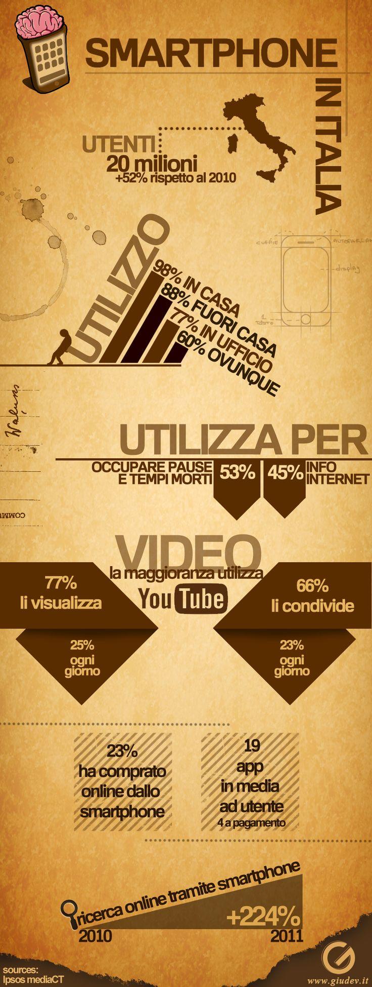 http://ezdtech.eu/3v  Una interessante infografica sulla diffusione 2011 degli smartphones in Italia.