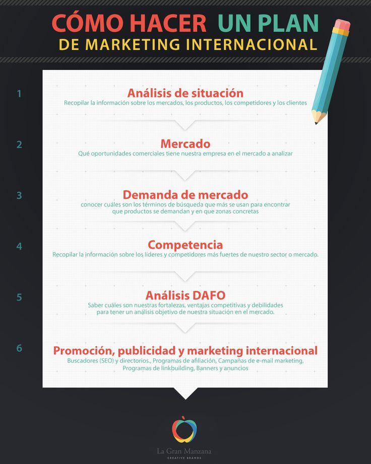 Cómo-hacer-un-Plan-de-marketing-Internacional-ejemplo
