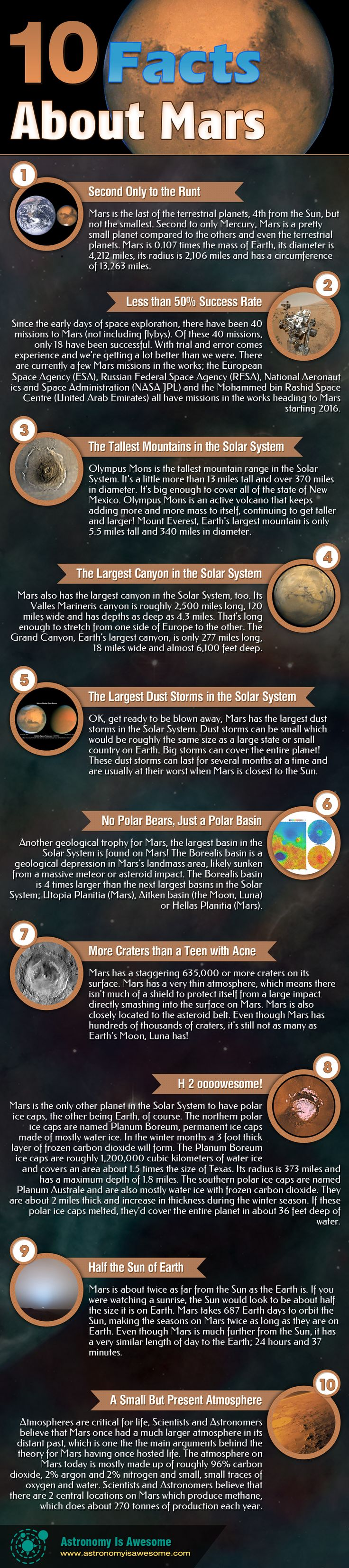 Are these the only 10 Facts About Mars you'll ever need to know? Who knows, but check out this infographic with the most awesome facts about the red planet!