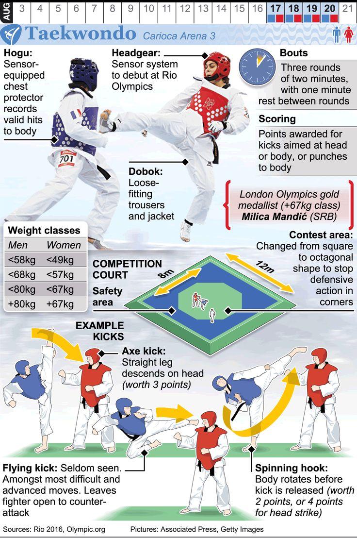 RIO 2016: Olympic Taekwondo infographic