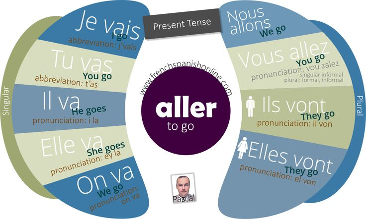 Verb to go (aller) in French present tense. Correct pronunciation. http://www.frenchspanishonline.com/magazine/to-go-aller-in-french/