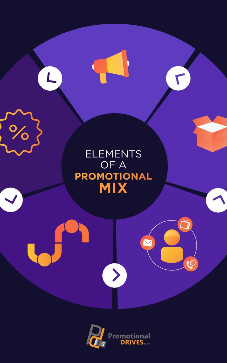 Elements Of A Promotional Mix In Marketing [INFOGRAPHIC ...