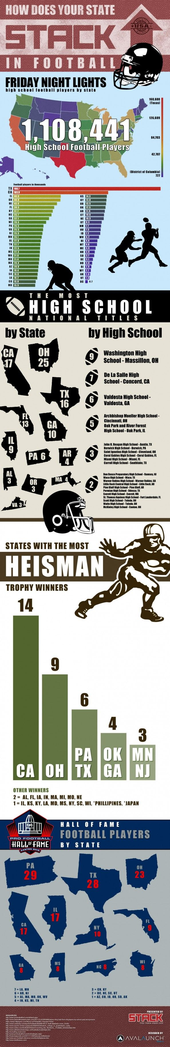 High School Football (US): Best States and records