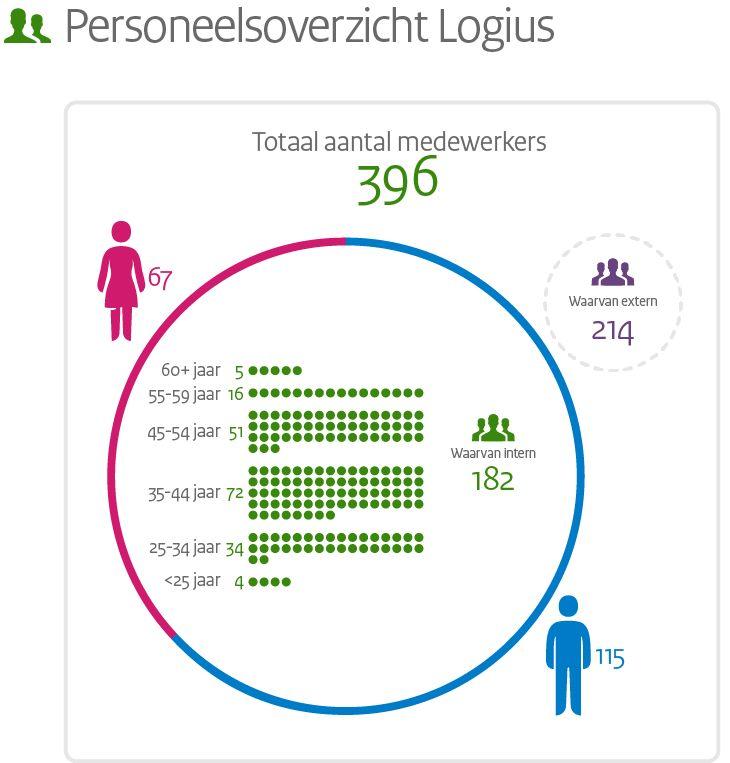 Logius Jaarverslag 2014 - Personeelsoverzicht / voor: Logius