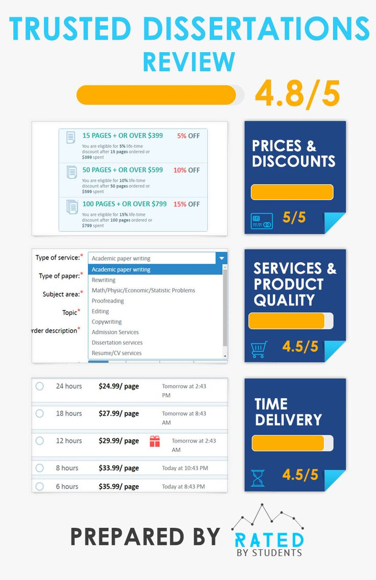 We are happy to present our new infographic about TrustedDissertation company. It is part of our big and detailed review which you can read at Rated by Students website.