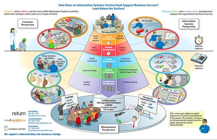 itil process diagram visio beef cow cut 14 best business mapping images on pinterest | mapping, flowchart and ...