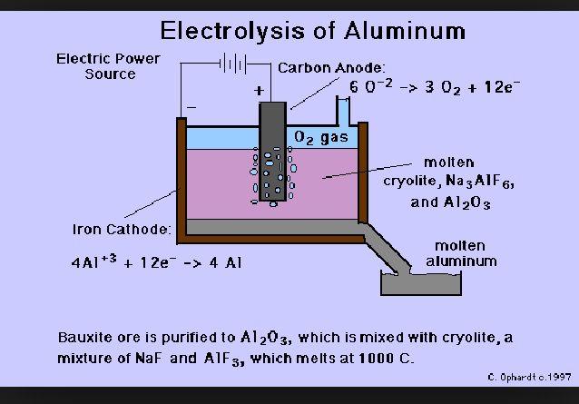 Making aluminium