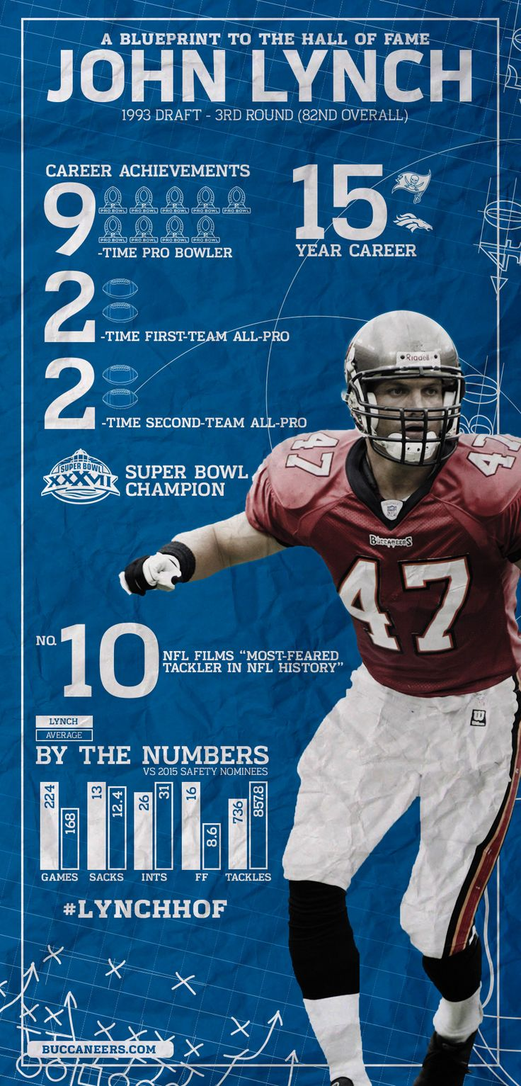 INFOGRAPHIC: John Lynch