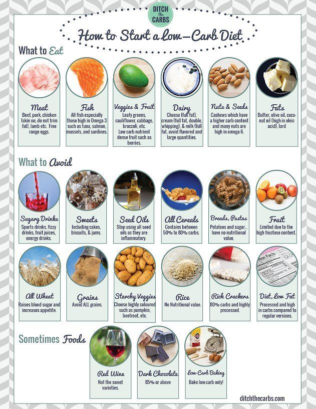 Low Carb Shopping List And Pantry Guidelines Gluten