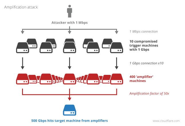 Largest Ever 400Gbps Distributed Denial of Service NTP Amplification attack hit Cloudfare.