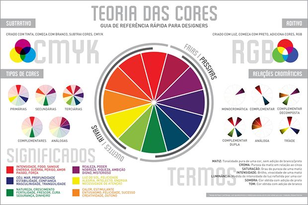 Breve resumo da teoria das cores