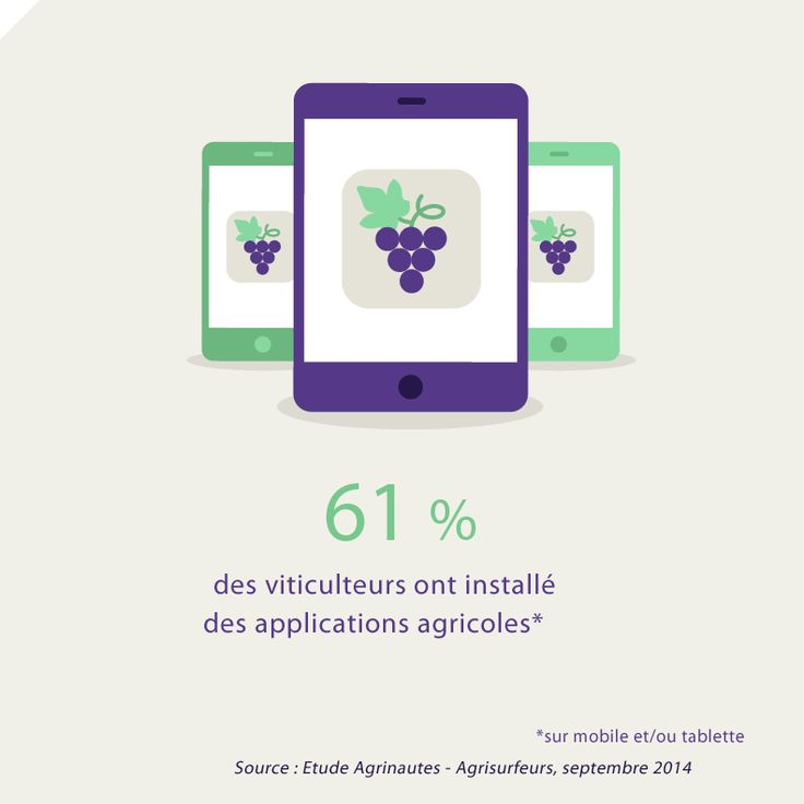 61% des viticulteurs ont installé des applications agricoles sur mobile et/ou tablette. Source : Etude Agrinautes - Agrisurfeurs, 2014