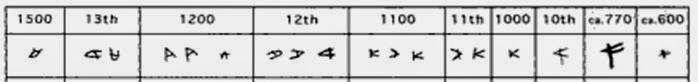L'evoluzione della lettera 'aleph dal II al I millennio a.C. (Da: Life in Biblical Israel, Philip J. King, Lawrence E. Stager Westminster John Knox Press, 01/gen/2001)