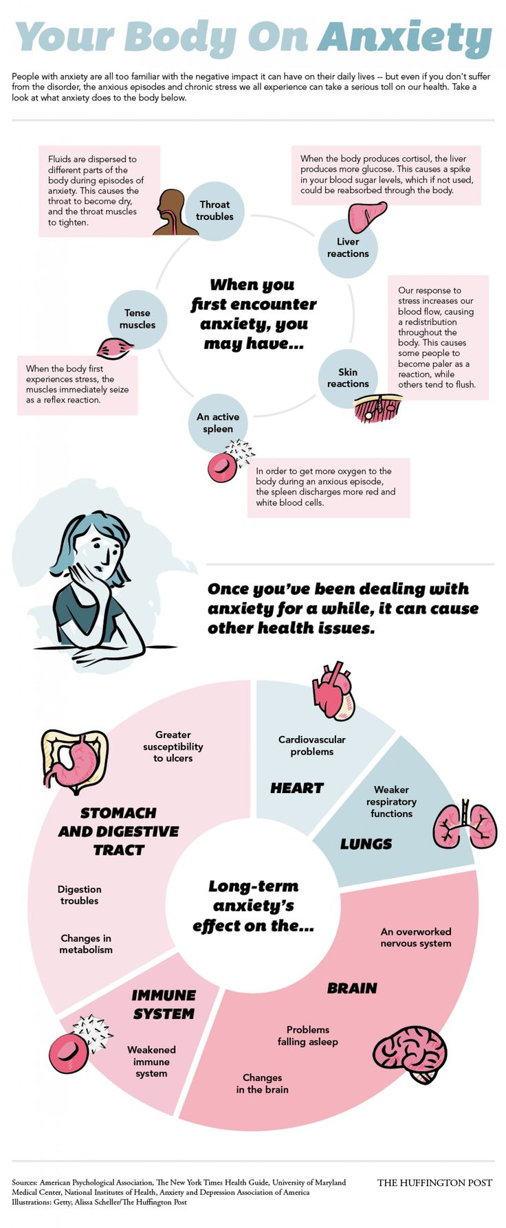 Your Body on Anxiety...i have quite a few of these problems. Good information to know.