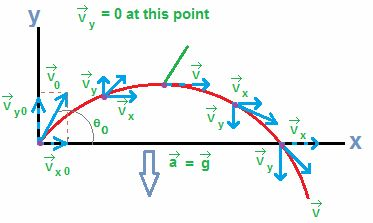 Kinematics Formula is all about the the motion of bodies at points ...