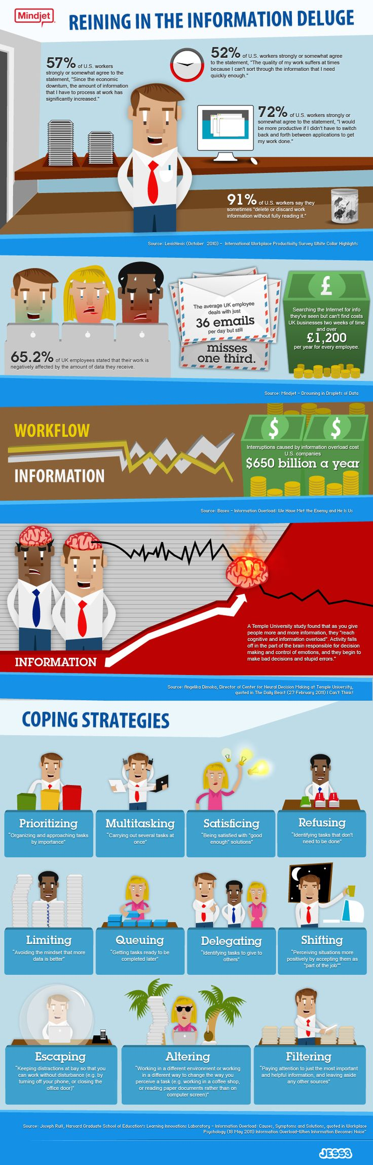 Effects of Information Overload & How to Deal with it #infographic