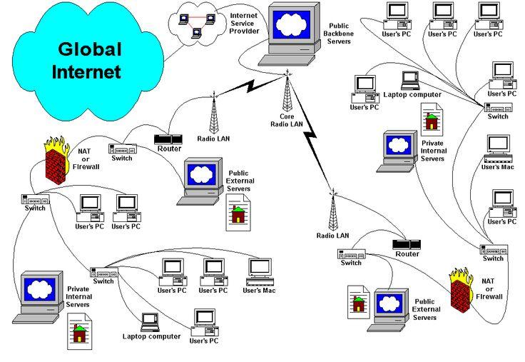 Metropolitan Area Network | Metropolitan Area Network ( MAN)