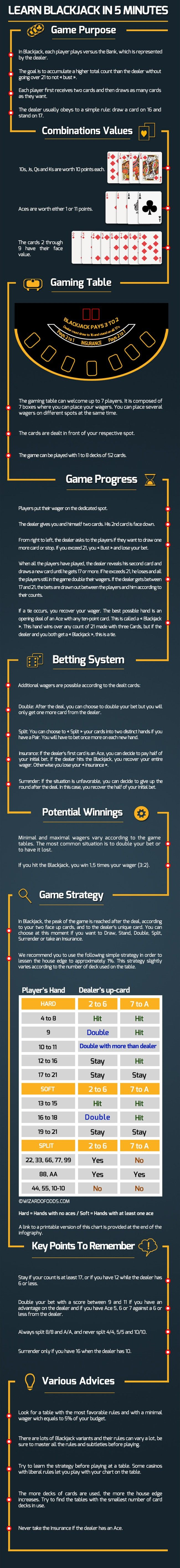 How Learn Blackjack Rules in Just 5 Minutes - Infografic