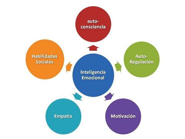 Desarrollo-Inteligencia-Emocional.jpg (600×450)