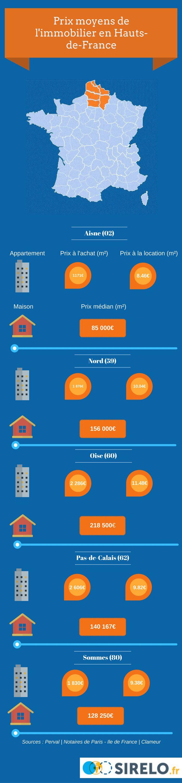 Les prix moyens de l'immobilier en région Hauts-de-France
