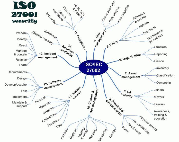 Mapa Mental – ISO 27002 –Código de Prática para a Gestão de Segurança da Informação
