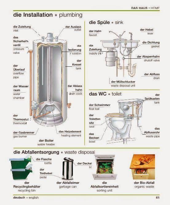 61 - La plomberie et le tri des déchets