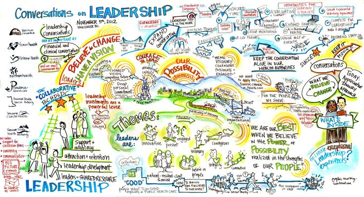 sam bradd, artist, vancouver, image, what is graphic recording, what is graphic facilitation, illustration, BC Health Leadership Collaborative, Appreciative Inquiry, health authority BC, framework, health care, leaders, conversation on health, community building, what is collaboration, union, illustrator, best practice, vector, best practice, visualization, visual learners, infographic, graphic design, mind map, mind mapping, visual practitioner, creativity, sketch noters, visual notetaking…