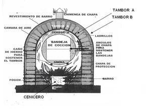 Horno chileno plano