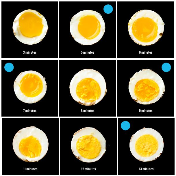 The ultimate guide to boiling an egg, whether you want it soft and runny or hard-cooked and ready to be deviled