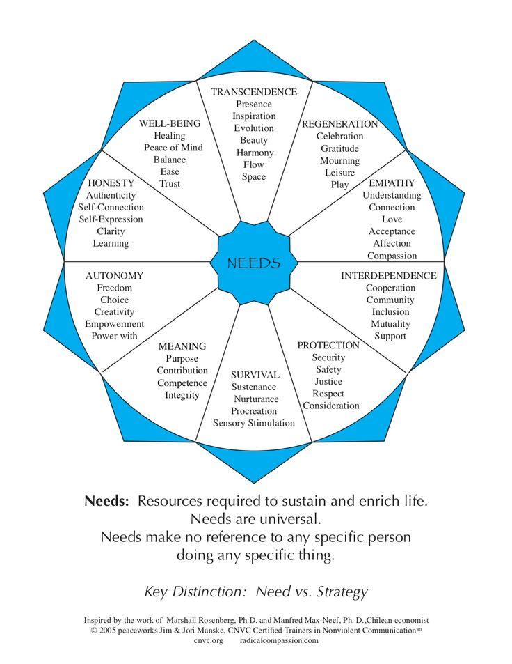 Needs wheel nonviolen communication by Nonviolent Communication via slideshare
