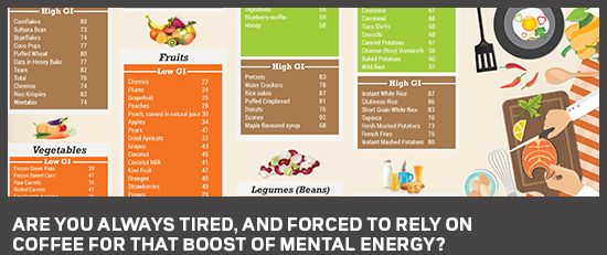 How Successful People Boost Mental Energy All Day Long Using The Glycemic Index | Healthy Meal Service