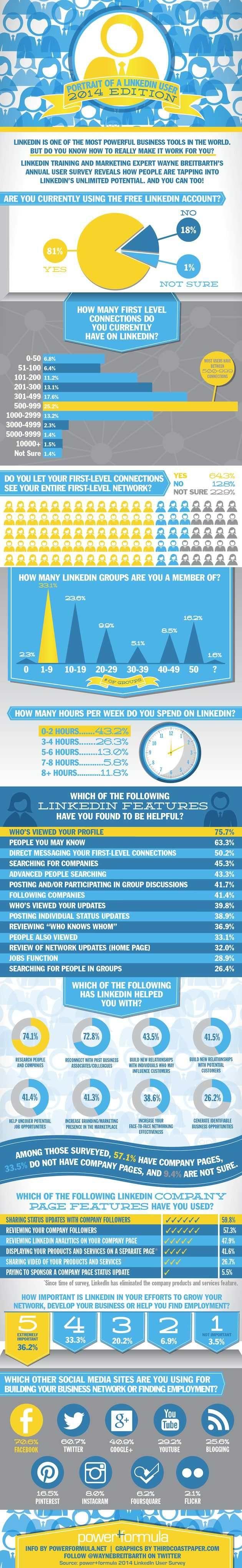 Social Media - How People Use LinkedIn [Infographic] : MarketingProfs Article