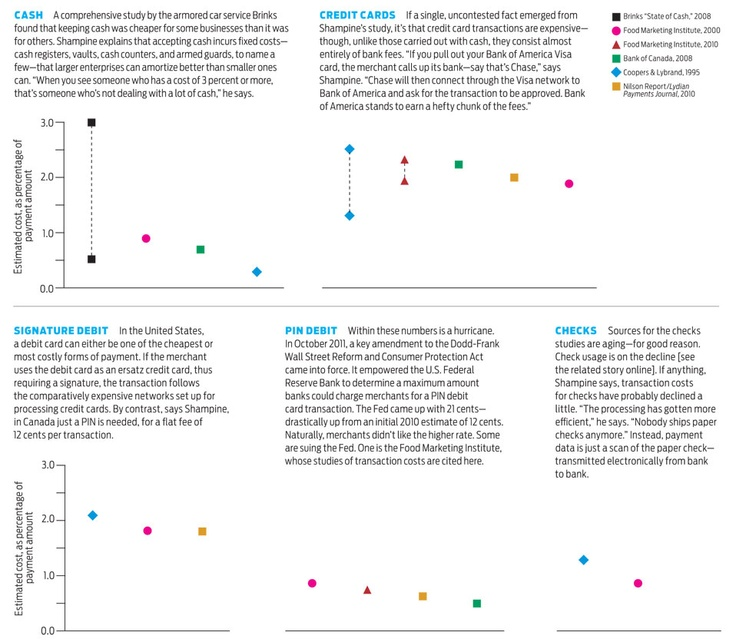 "The High Cost of Taking Your Money - Transaction costs to merchants vary wildly, depending on how you pay  Sources: Bank of Canada; Brinks; Coopers & Lybrand; Food Marketing Institute; Lydian Payments Journal (using Nilson Report data), January 2010; ""An Evaluation of the Social Costs of Payment Methods Literature,"" Allan Shampine, 12 January 2012, posted on the Social Science Research Network on 14 January 2012  © 2012 IEEE Spectrum magazine"